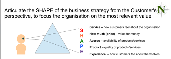 SHAPE of the business